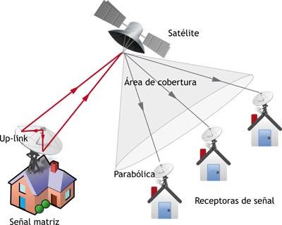 Esquema Satelites