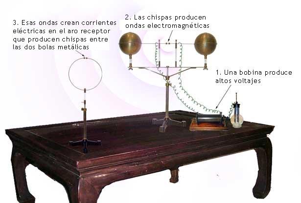 Invento de Hertz